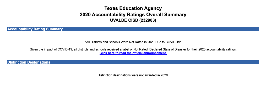 2020 accountability rating